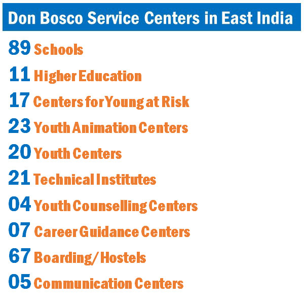 Don Bosco Service Center in East