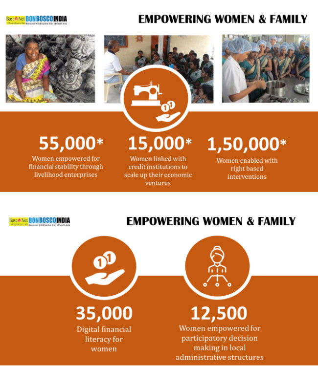 Empowering Women & Family